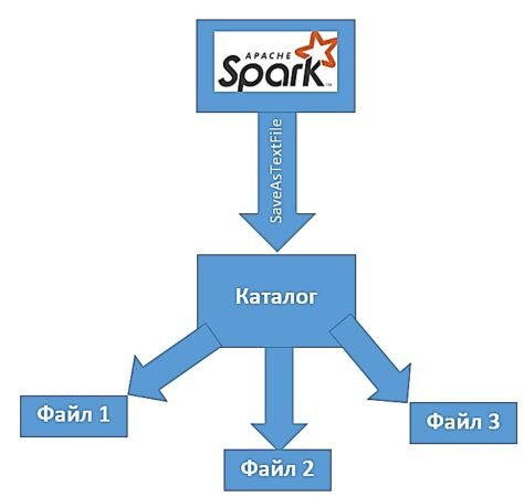 Spark, фреймворк, Data Science, файлы