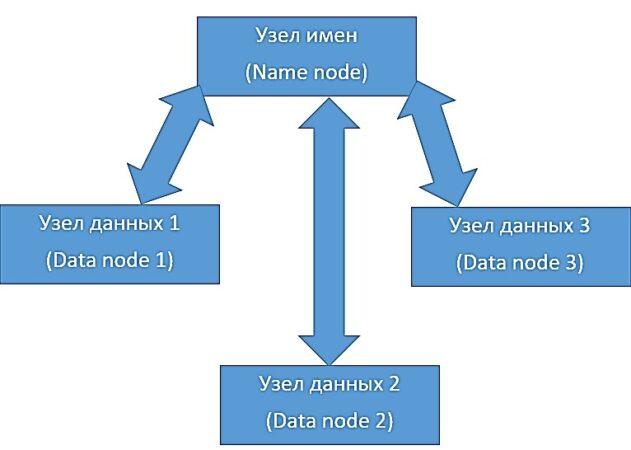 Spark, фреймворк, Data Science, датафрейм, файловые системы