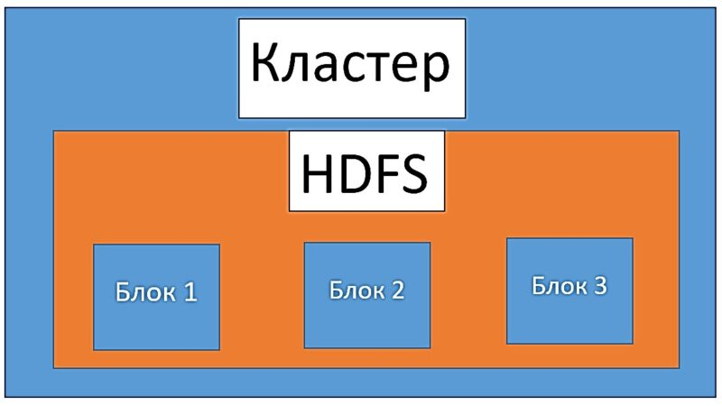Hadoop, курсы spark, основы spark, основы hadoop, обучение администраторов spark