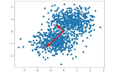 Диаграмма рассеяния с целью дальнейшего вычисления главных компонент (PCA)
