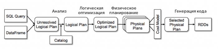диаграмма Catalyst