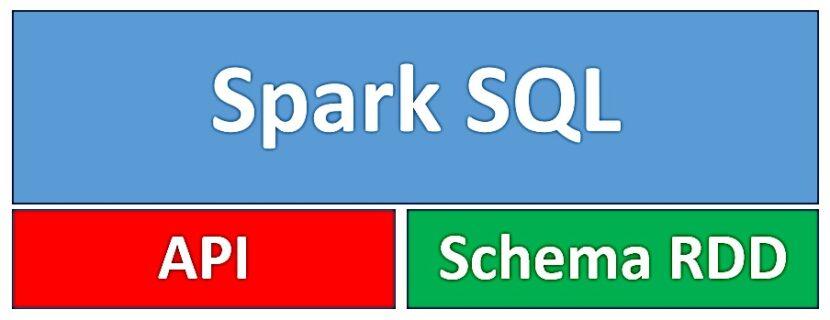 курсы hadoop sql, big data обучение, bigdata курсы, hadoop spark, анализ с использование spark, bigdata курсы,аналитика больших данных курсы, курсы spark, основы spark, основы hadoop, обучение администраторов spark, spark mllib