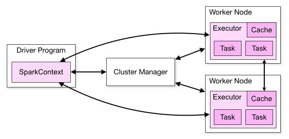 Как представлен драйвер в Apache Spark