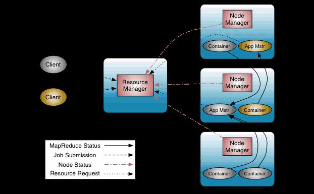 Как устроен YARN в Apache Spark