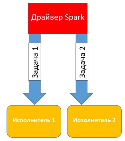курсы hadoop sql, big data обучение, bigdata курсы, hadoop spark, анализ с использование spark, bigdata курсы,аналитика больших данных курсы, курсы spark, основы spark, основы hadoop, обучение администраторов spark, spark mllib, spark rdd, spark streaming, apache hadoop, обучение spark sql, курсы spark streaming, курсы по apache spark, обучение apache spark, apache hadoop курсы, spark streaming, apache spark курсы, обучение apache spark, курсы администрирования hadoop, pyspark что это