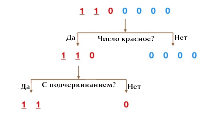 Схема разбиений деревьев решений