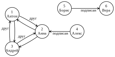 Граф GraphFrames (apache spark)