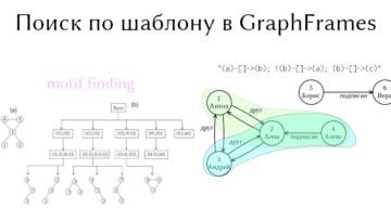 Motif Finding, или как найти заданную структуру в графе