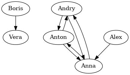 Граф, построенный через dot (graphviz)