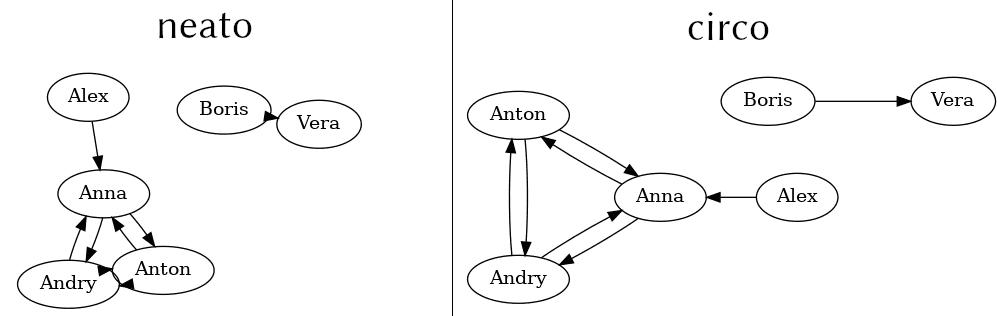 Граф, построенный через circo (graphviz)